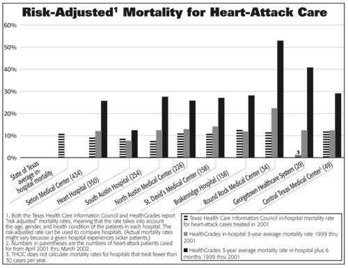 11-heart-attack-chart